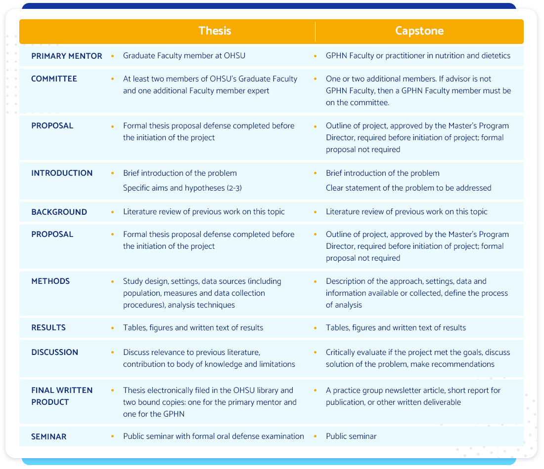 Capstone Project vs Thesis Paper